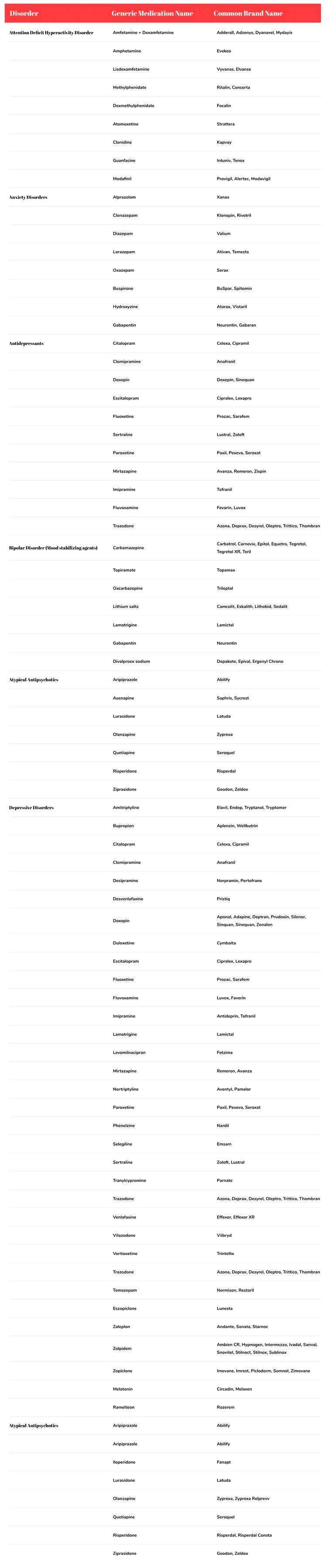 Treatment and medications list