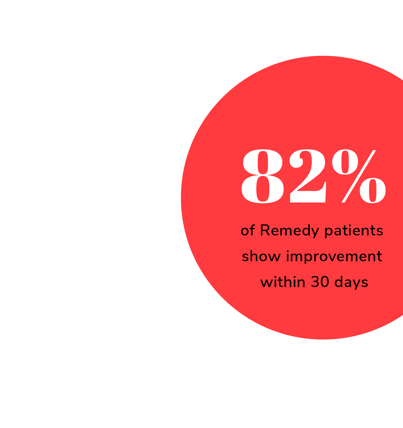 82% of remedy patients show improvement within 30 days