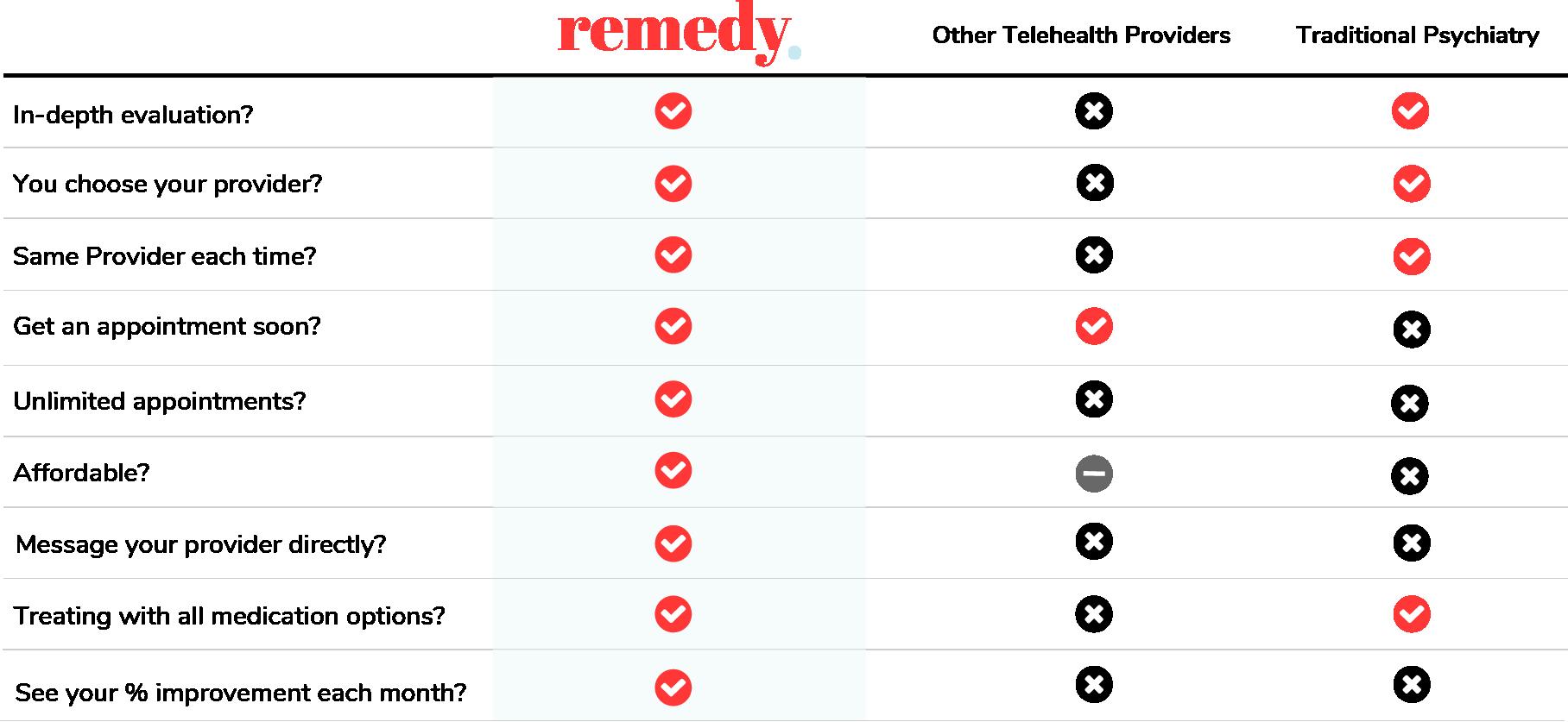 Remedy Comparison Chart vs other telehealth providers